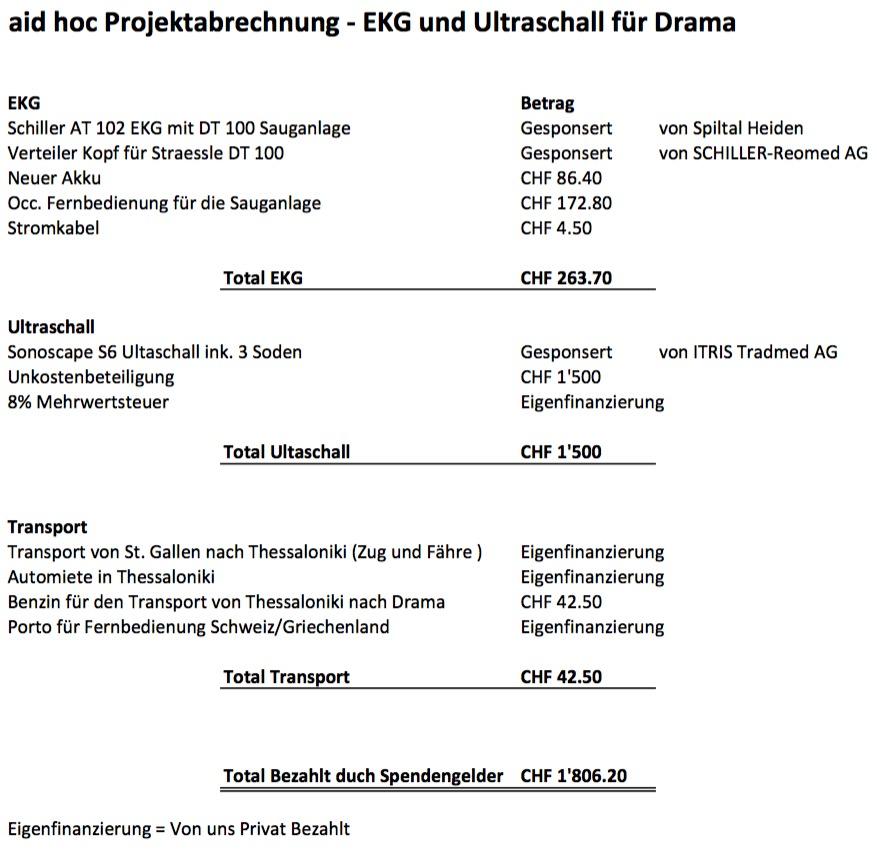 aidhoc Projektabrechnung - EKG und Ultraschall für Drama